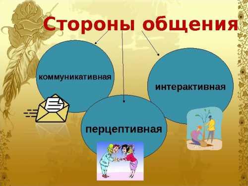 Взаимосвязь сторон общения коммуникотивная интерактивная перцептивная
