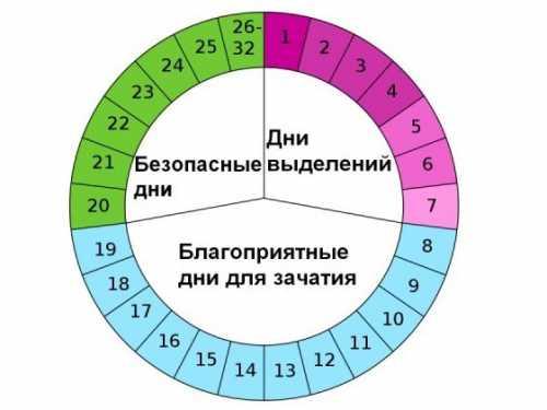 Необходимо обследоваться , Длина цикла зависит от того, когда происходит овуляция и происходит ли вообще