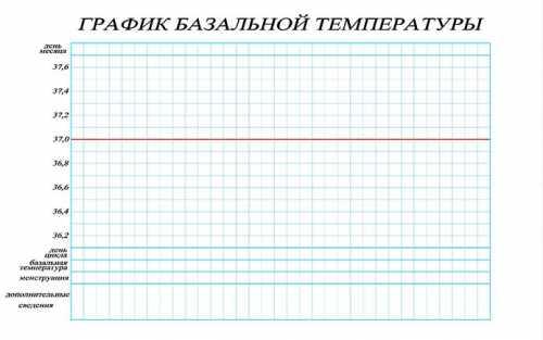 График базальной температуры при цикле 40 дней