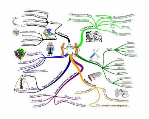 Колода ментальных карт по психологии